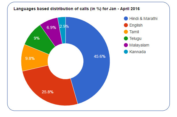 Language based distribution of calls  (in %) for  Jan - April 2016