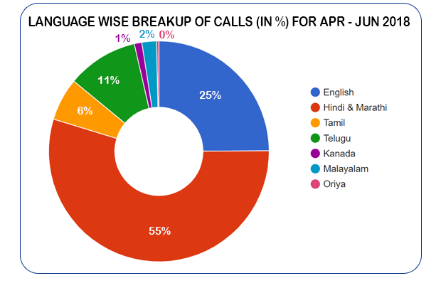 Language based distribution of calls  (in %) for April - June 2018
