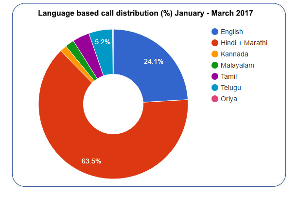 Language based distribution of calls  (in %) for  January - March 2017