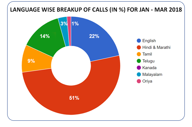 Language based distribution of calls  (in %) for  January - March 2018
