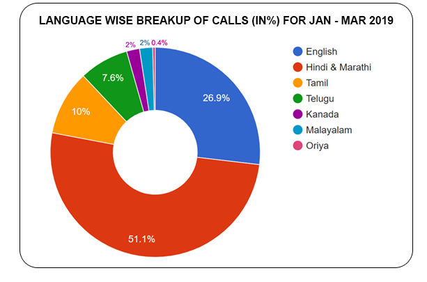 Language based distribution of calls  (in %) for January - March 2019