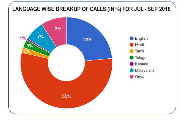 Language based distribution of calls  (in %) for July - September 2018