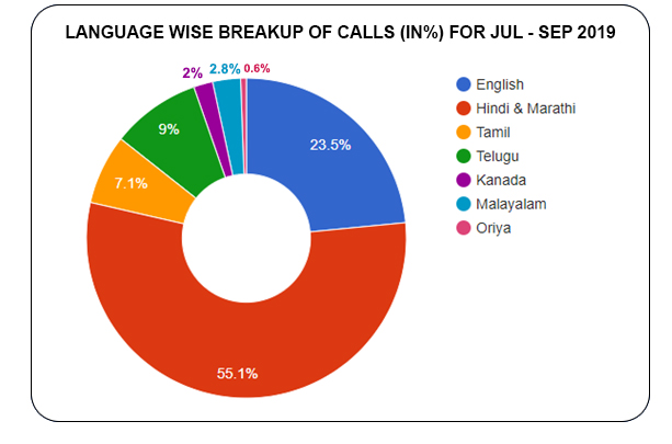 Language based distribution of calls  (in %) for July - September 2019