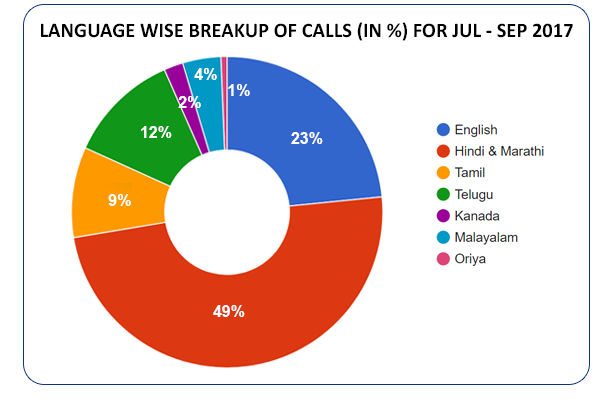 Language based distribution of calls  (in %) for July - September 2017
