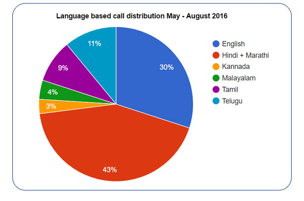 Language based distribution of calls  (in %) for  May - August 2016