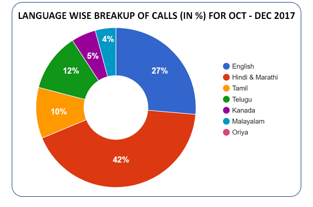Language based distribution of calls  (in %) for  October - December 2017