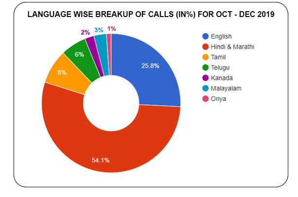 Language based distribution of calls  (in %) for October - December 2019