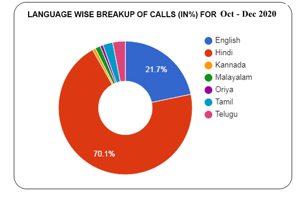 Language based distribution of calls  (in %) for October - December 2020